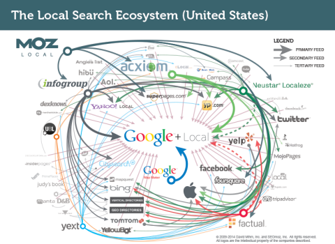 The Local Search Ecosystem in the U.S.